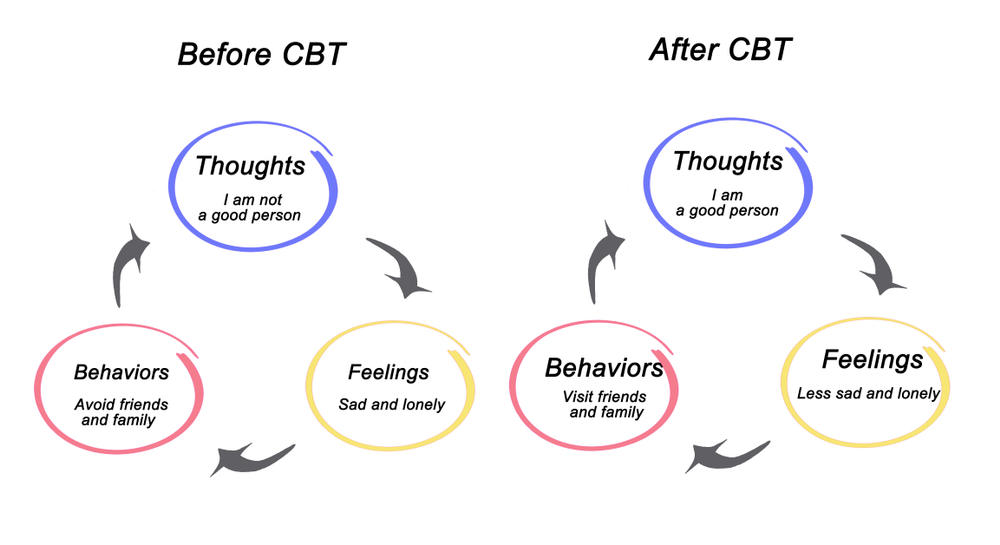 cbt to treat mood disorders