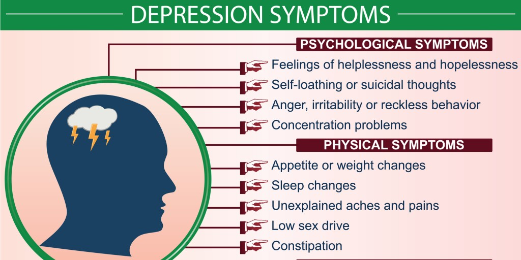 Depression Awareness & Symptoms Infographic